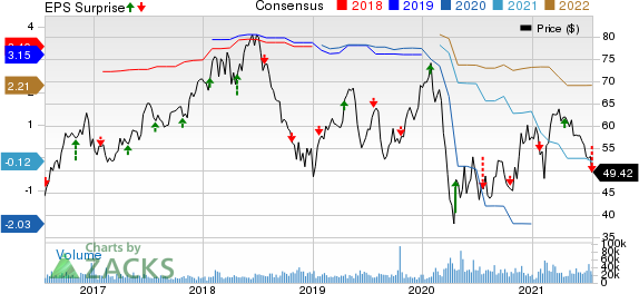 Las Vegas Sands Corp. Price, Consensus and EPS Surprise