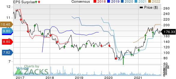 Acuity Brands Inc价格,共识和EPS惊喜