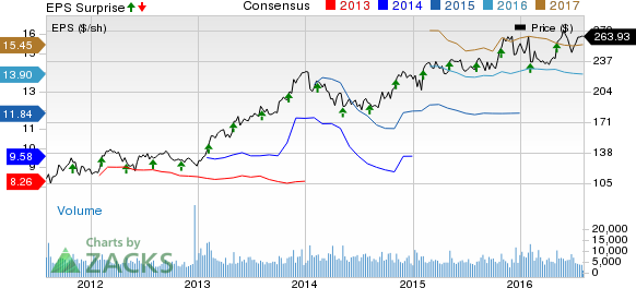 Intercontinental Exchange (ICE) Beats on Earnings in Q2