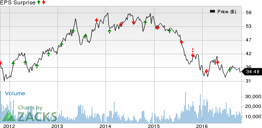 Franklin Resources (BEN) Q4 Earnings: A Beat in the Cards?