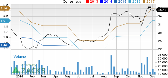 Can NetApp (NTAP) Run Higher on Strong Earnings Estimate Revisions?