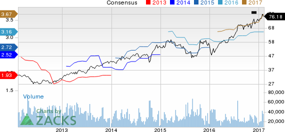 Top Ranked Income Stocks to Buy for February 8th
