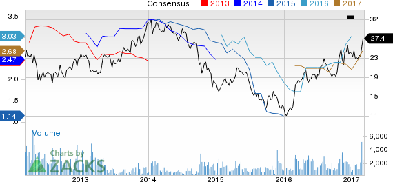 Top Ranked Growth Stocks to Buy for March 8th
