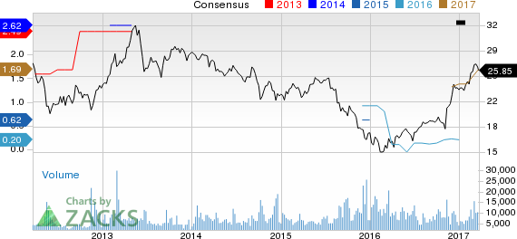 Top Ranked Growth Stocks to Buy for March 22nd