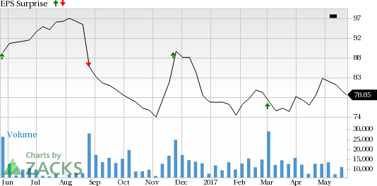 Why Earnings Season Could Be Great for Dollar Tree (DLTR)