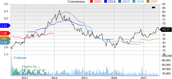 Top Ranked Momentum Stocks to Buy for July 14th