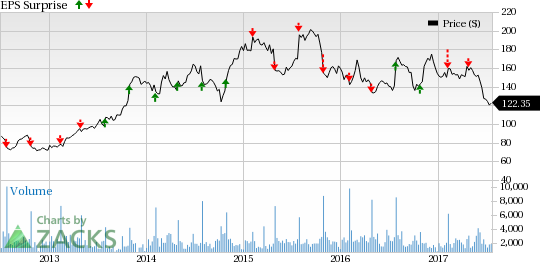 Buffalo Wild Wings (BWLD) Q2 Earnings: Stock to Disappoint?