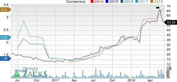 SolarEdge Technologies, Inc. Price and Consensus