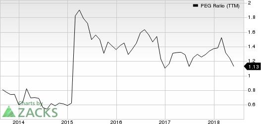 Huntington Ingalls Industries, Inc. PEG Ratio (TTM)