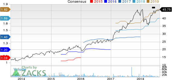 Cadence Design Systems, Inc. Price and Consensus