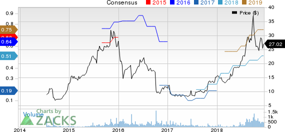 iRadimed Corporation Price and Consensus