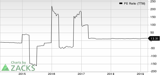 Royal Bank Scotland PLC (The) PE Ratio (TTM)
