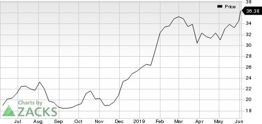 Kirkland Lake Gold Ltd. Price