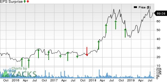 Axon Enterprise, Inc Price and EPS Surprise