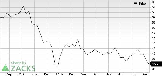 Targa Resources, Inc. Price