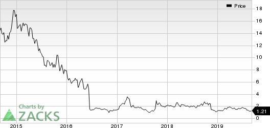 Infinity Pharmaceuticals, Inc. Price