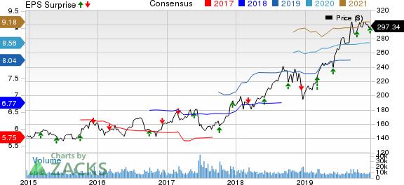 Costco Wholesale Corporation Price, Consensus and EPS Surprise