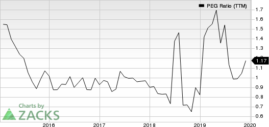 Berry Global Group, Inc. PEG Ratio (TTM)