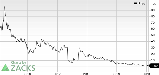 Capricor Therapeutics, Inc. Price