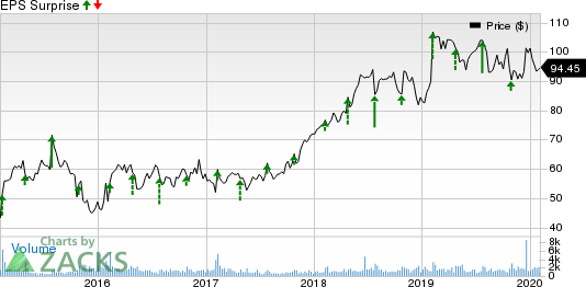 Columbia Sportswear Company Price and EPS Surprise