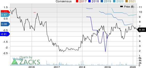 Medallion Financial Corp. Price and Consensus