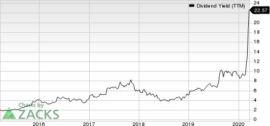 Macy's, Inc. Dividend Yield (TTM)
