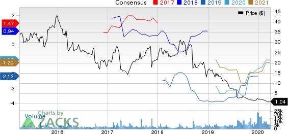 Acorda Therapeutics, Inc. Price and Consensus