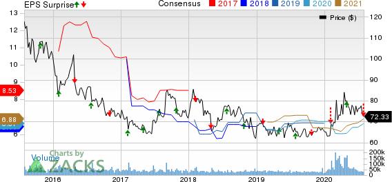 Gilead Sciences, Inc. Price, Consensus and EPS Surprise