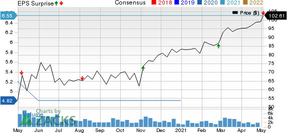 Lamar Advertising Company Price, Consensus and EPS Surprise