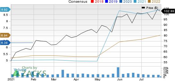 DICKS Sporting Goods, Inc. Price and Consensus