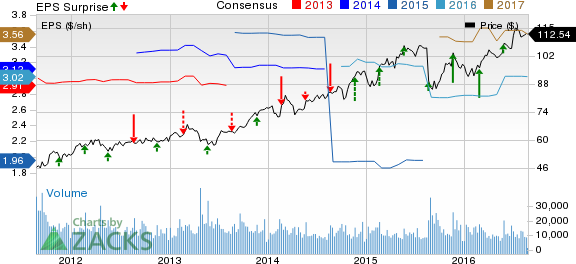 Intuit (INTU) Q4 Loss Lower than Expected, Revenues Top