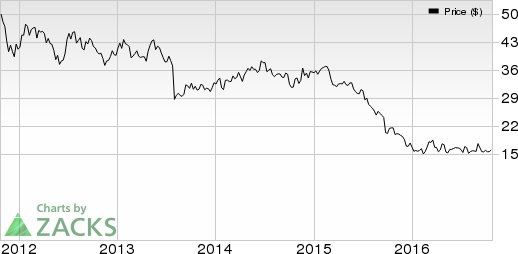 Potash Corp (POT) Q3 Earnings Preview: What's in Store?