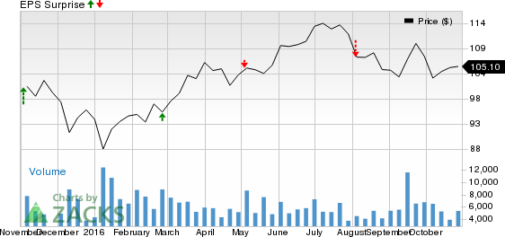 Why Sempra Energy (SRE) Might Surprise This Earnings Season