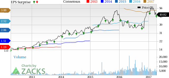 Bank of the Ozarks (OZRK) Beats on Q1 Earnings, Revenues Up