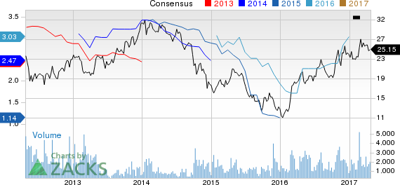 Top Ranked Growth Stocks to Buy for April 24th