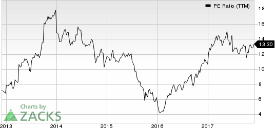 Huntsman Corporation PE Ratio (TTM)