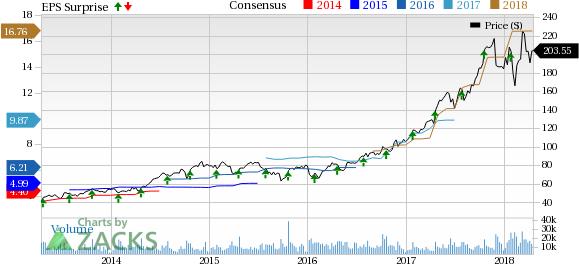 Lam Research (LRCX) Posts Earnings Beat, Revenue Climbs 34%