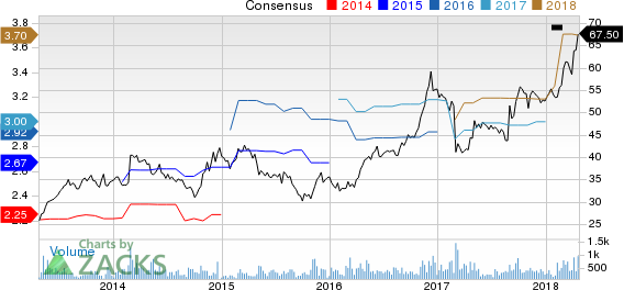 ICF International, Inc. Price and Consensus