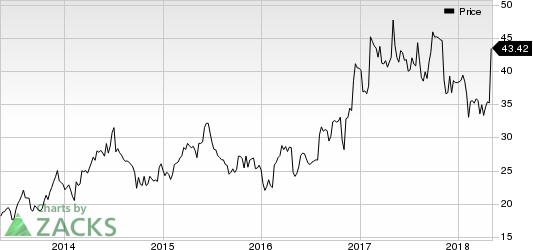Insight Enterprises, Inc. Price