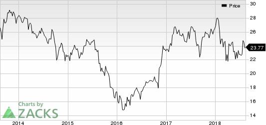 Leucadia National Corporation Price