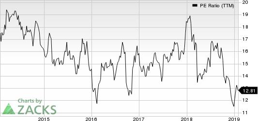 Herman Miller, Inc. PE Ratio (TTM)
