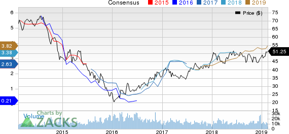 BHP Billiton Limited Price and Consensus