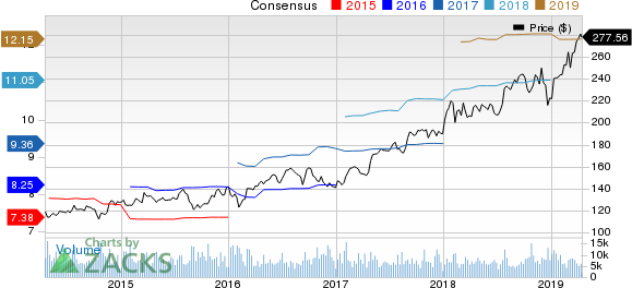 Thermo Fisher Scientific Inc. Price and Consensus