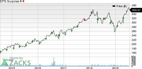 Lockheed Martin Corporation Price and EPS Surprise