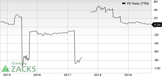 Gran Tierra Energy Inc. PE Ratio (TTM)