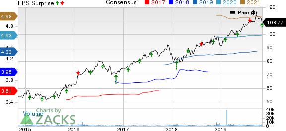 Atmos Energy Corporation Price, Consensus and EPS Surprise