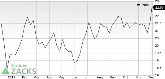 Industrial Logistics Properties Trust Price