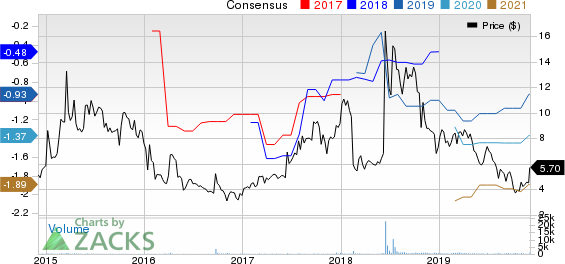 Galmed Pharmaceuticals Ltd. Price and Consensus