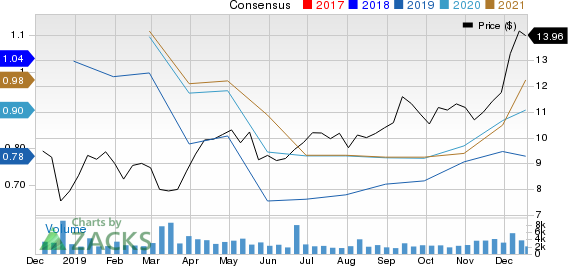 Seaspan Corporation Price and Consensus