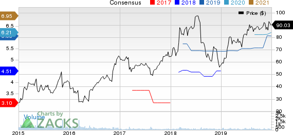 Barrett Business Services, Inc. Price and Consensus